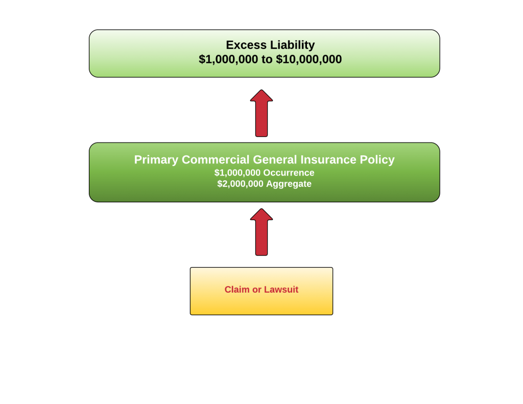 Relationship between the commercial general liability and excess insurance policy