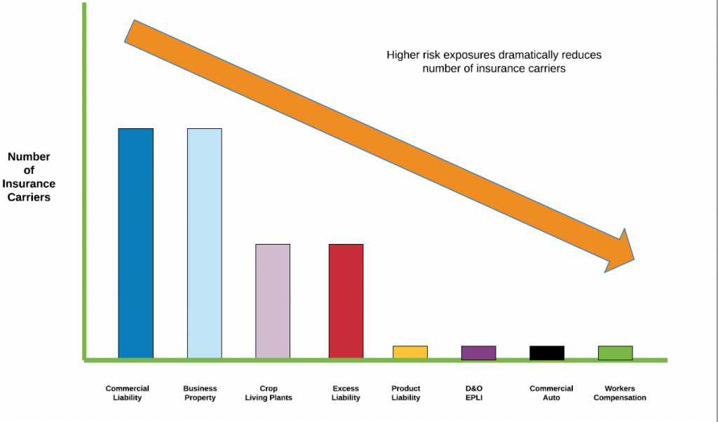 Cannabis Insurance Carrier Graph by Product Type